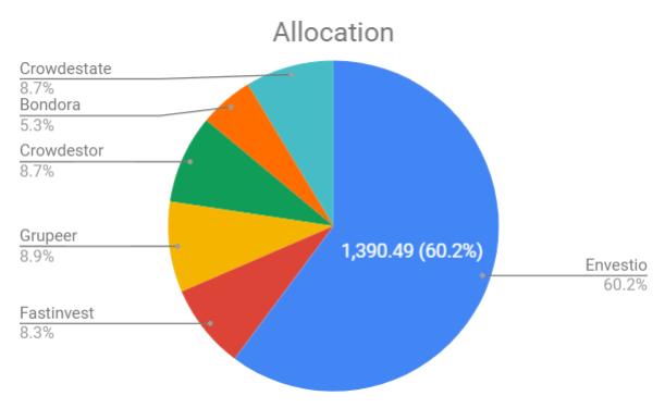 allocation actifs P2P lending