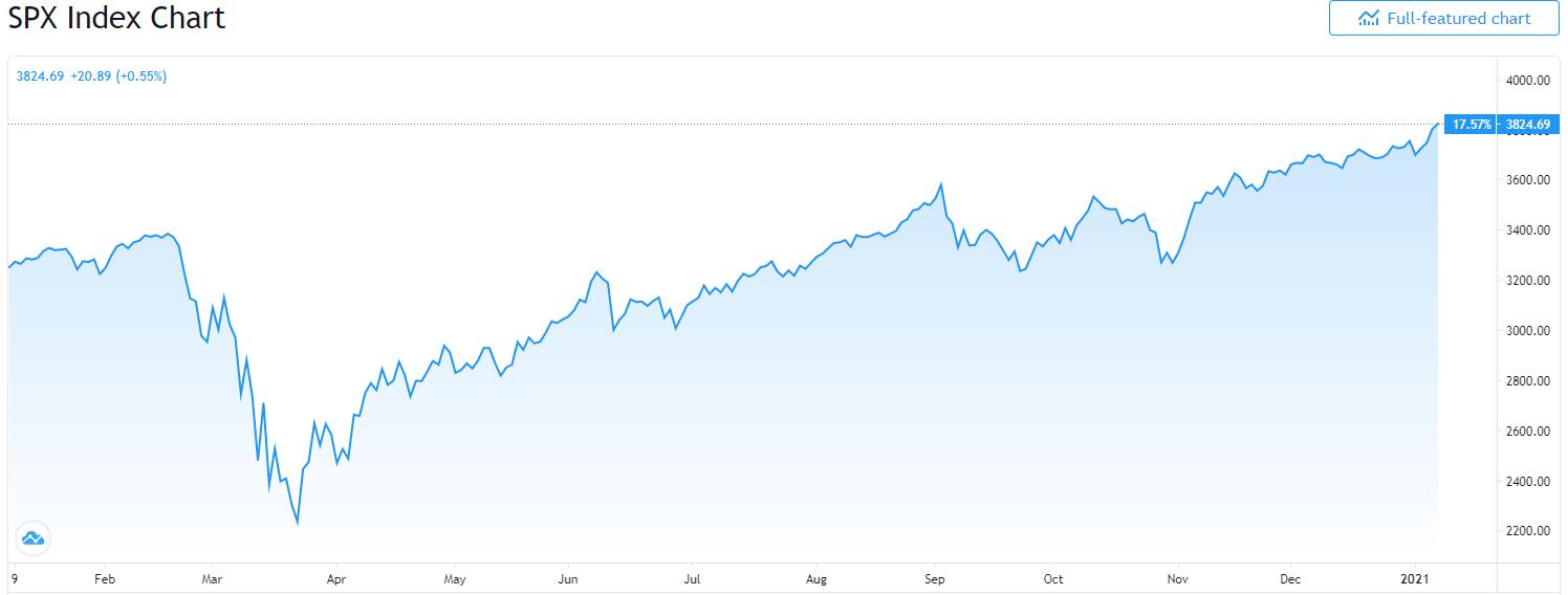 S&P500 SPX index