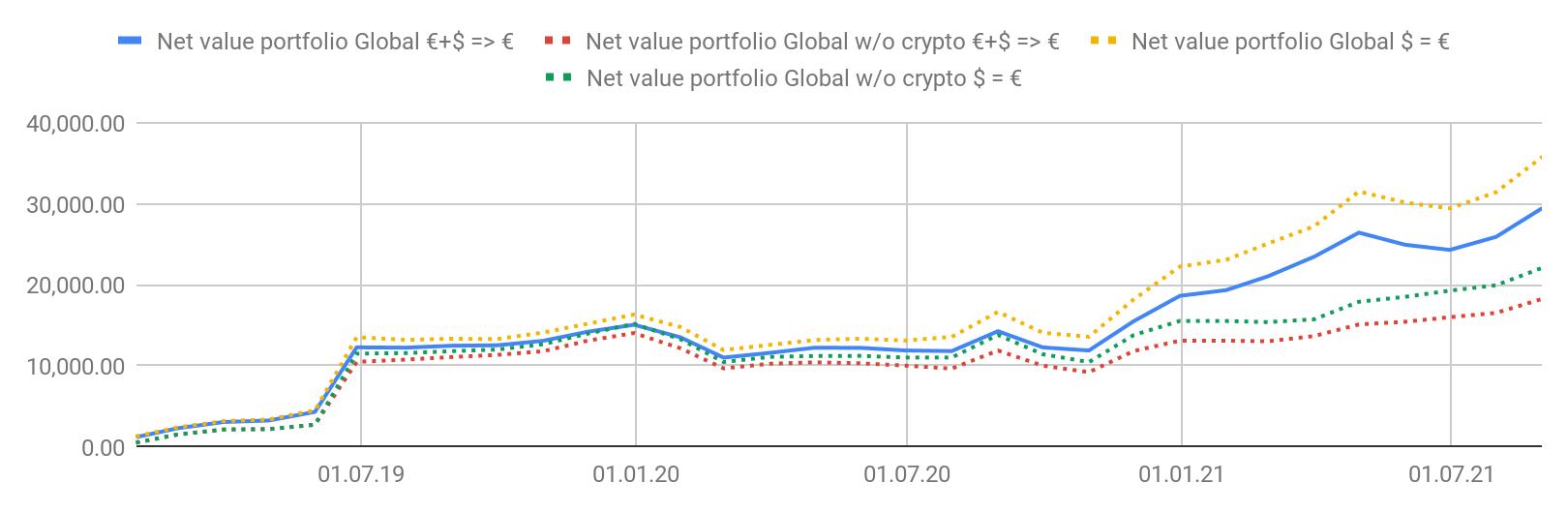 performance de mon portefeuille d'investissement