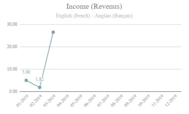 revenus passifs envestio