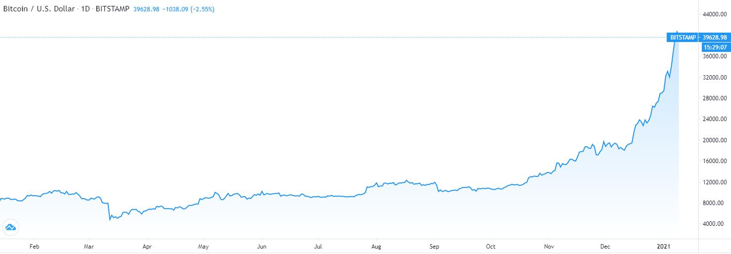 graphique BTC/USD sur 2020
