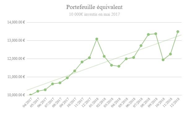 Revues de mon portefeuille d'investissement – mars 2019 2