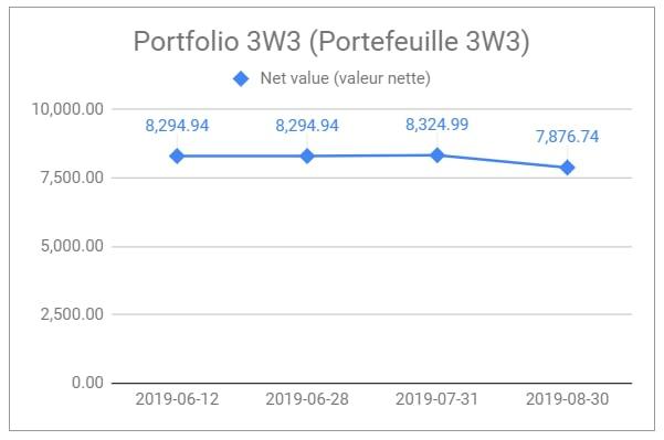valeur nette du portefeuille boursier 3W3