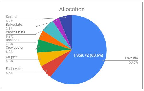 P2P allocation actifs aout