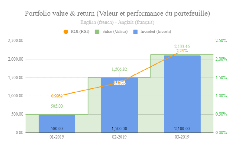 Revues de mon portefeuille d'investissement – mars 2019 4