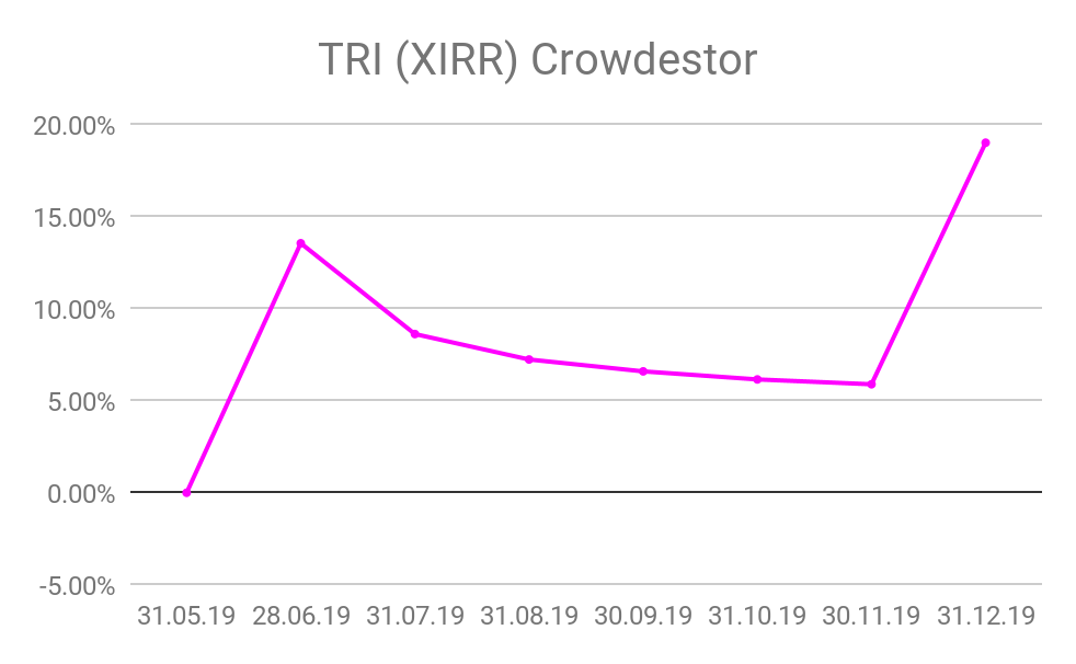 CROWDESTOR - TRI de la plateforme p2p lending Crowdestor