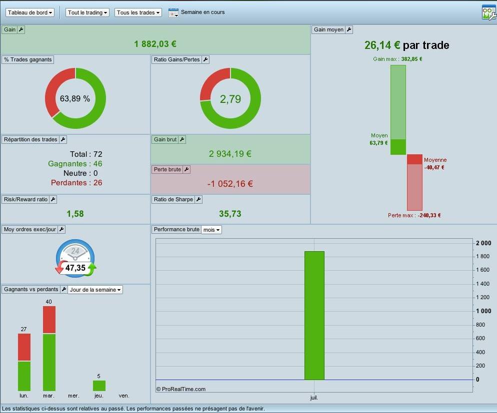 3 bonnes nouvelles; ARYA Trading s'avère rentable, les portefeuilles actions décollent et les crypto passent au vert. 2