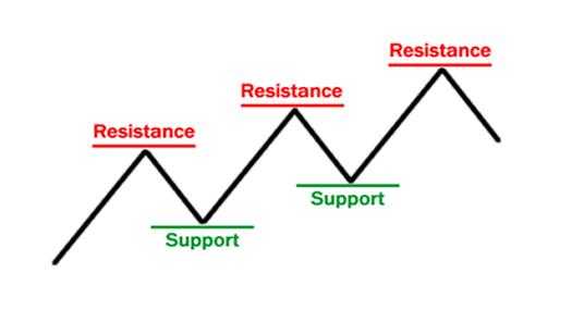 Support et résistance 101 - les bases 1