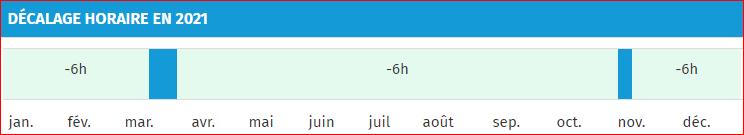 Décalage horaire entre New York et la France en 2021