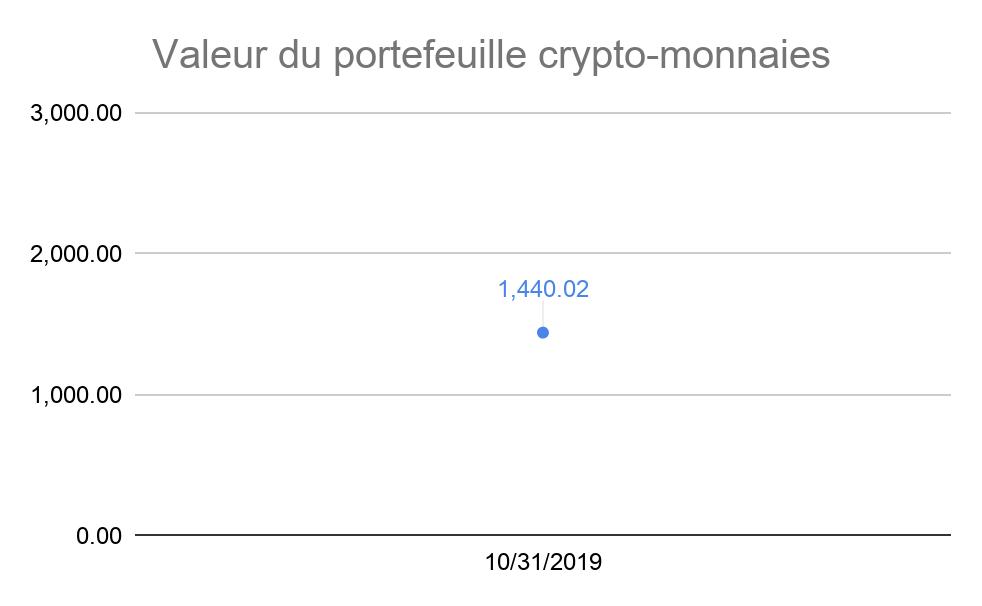 Valeur du portefeuille crypto-monnaies