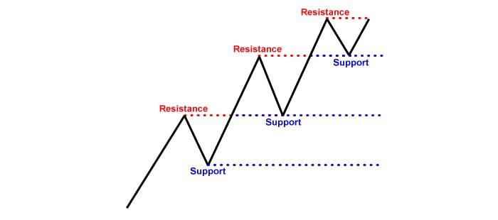 Support et résistance 101 - les bases 3