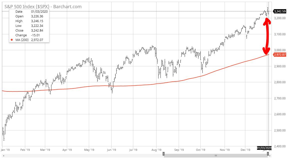 S&P500 année 2019