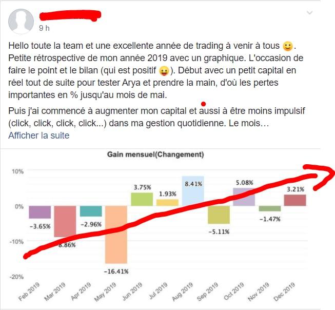 Arya Trading performance 2019